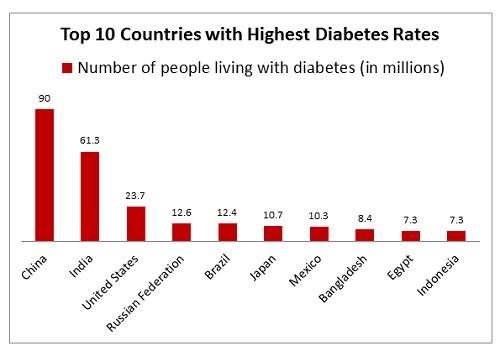 Diabetes Rates