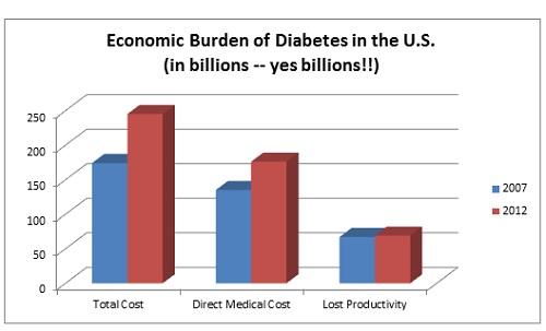Ecomonic Burden from Diabetes